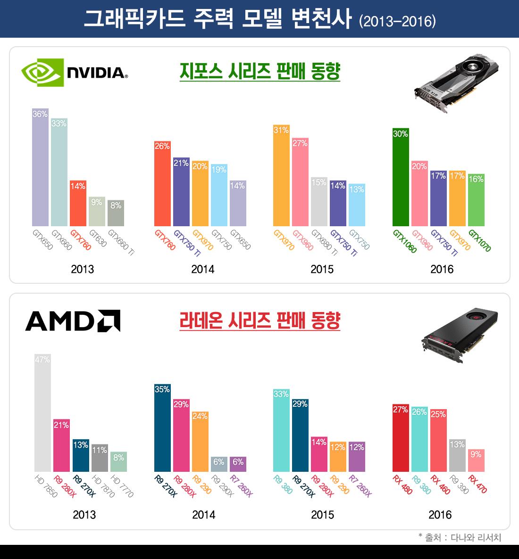 그래픽카드 주력 모델 변천사 (2013-2016)