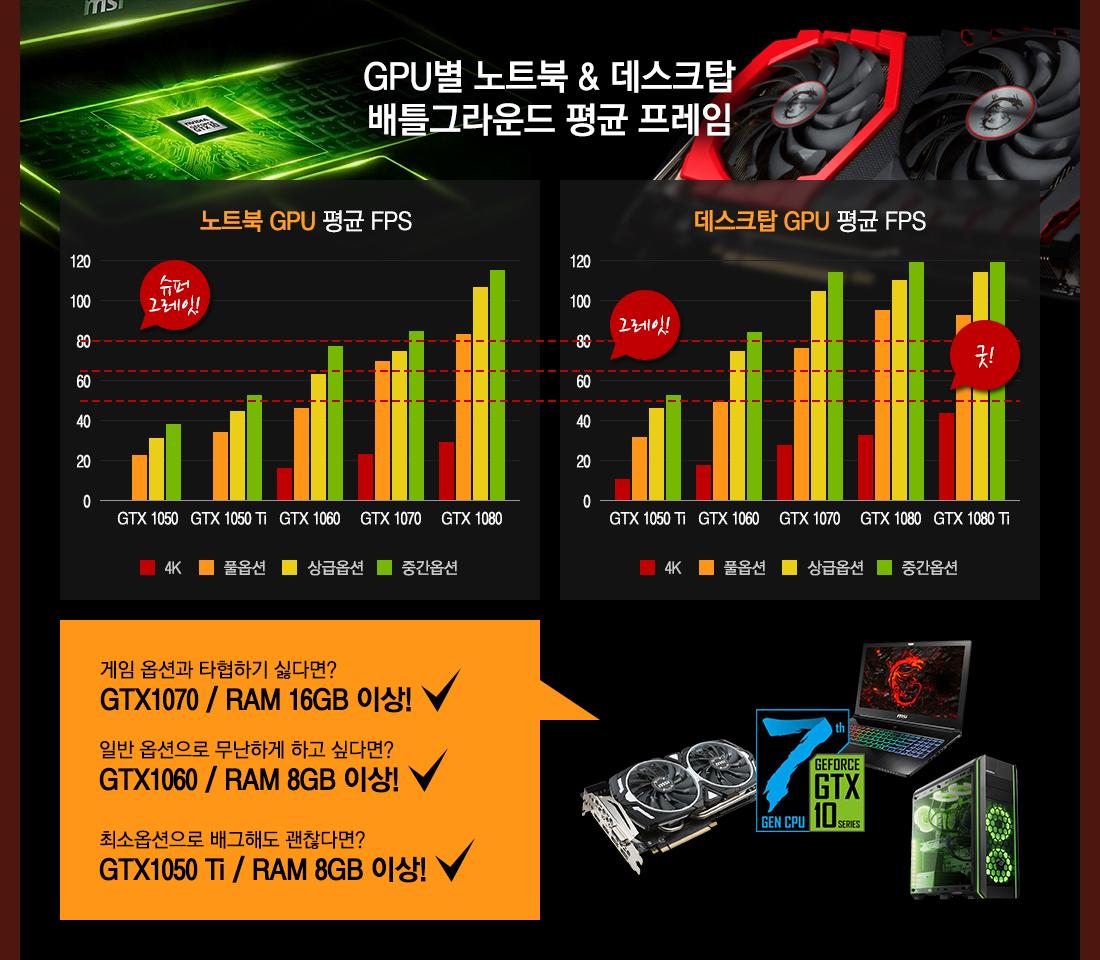 GPU별 노트북 & 데스크탑 배틀그라운드 평균 프레임