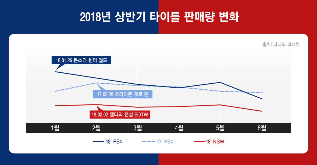 2018 상반기 타이틀 판매량 변화