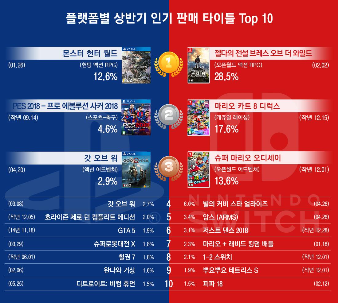 플랫폼별 상반기 인기 판매 타이틀 top10