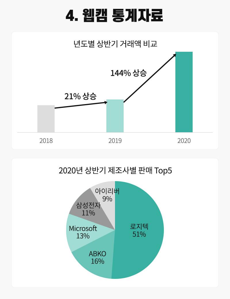4. 웹캠 통계자료