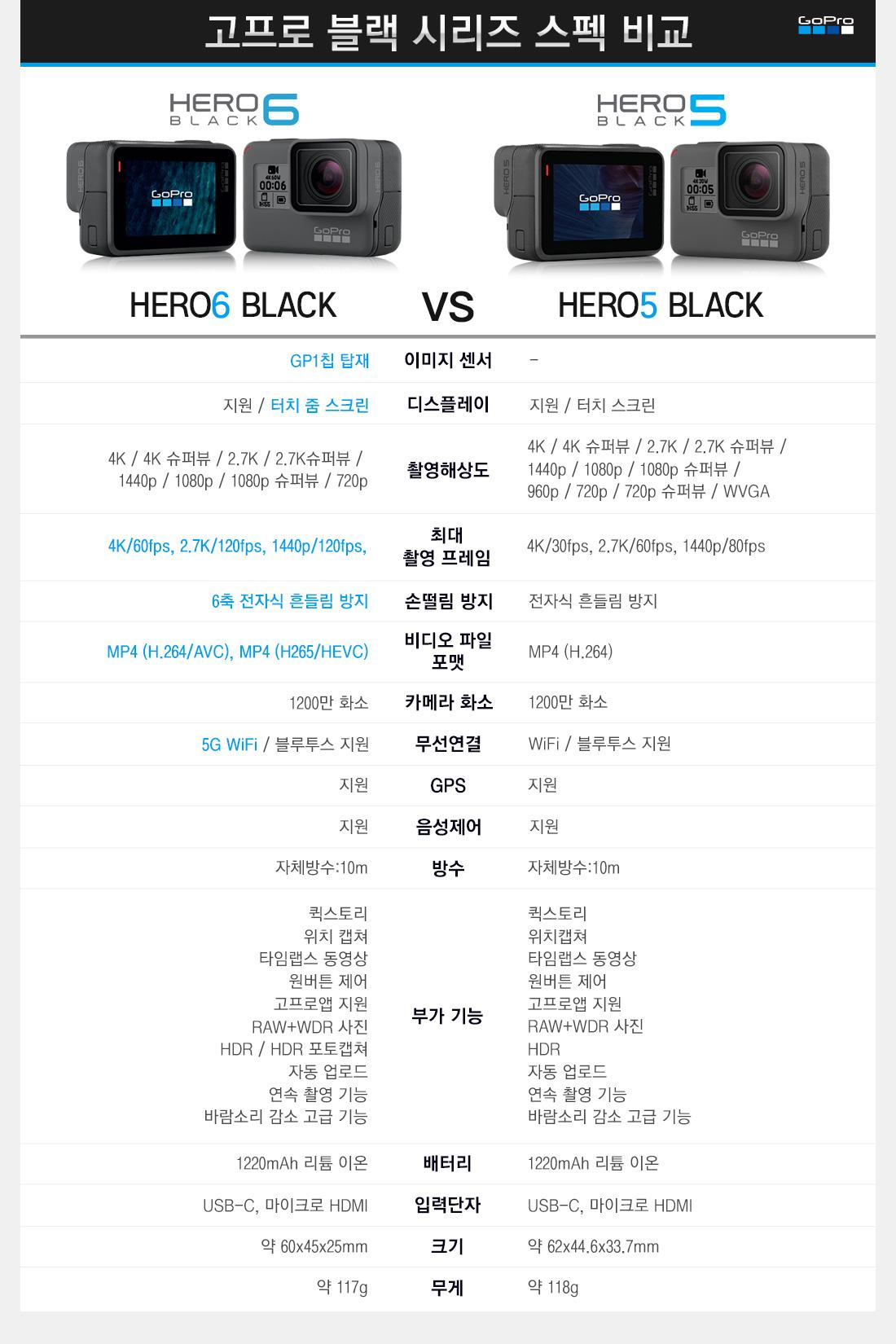 고프로 블랙 시리즈 스펙 비교