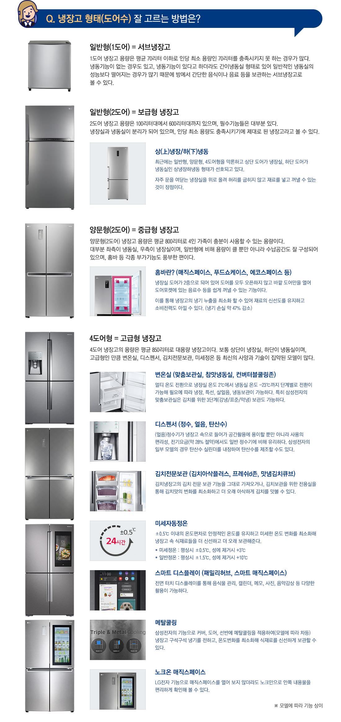 Q. 냉장고 형태(도어수) 잘 고르는 방법은?