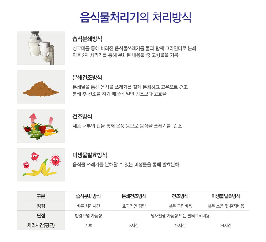 음식물처리기의 처리방식