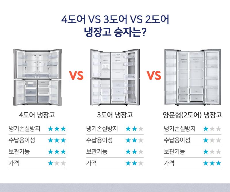 4도어 VS 3도어 VS 2도어, 냉장고 승자는?