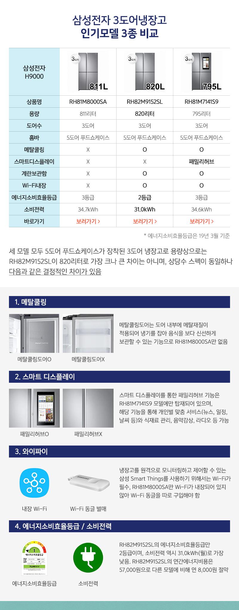 삼성전자 3도어냉장고 인기모델 3종 비교