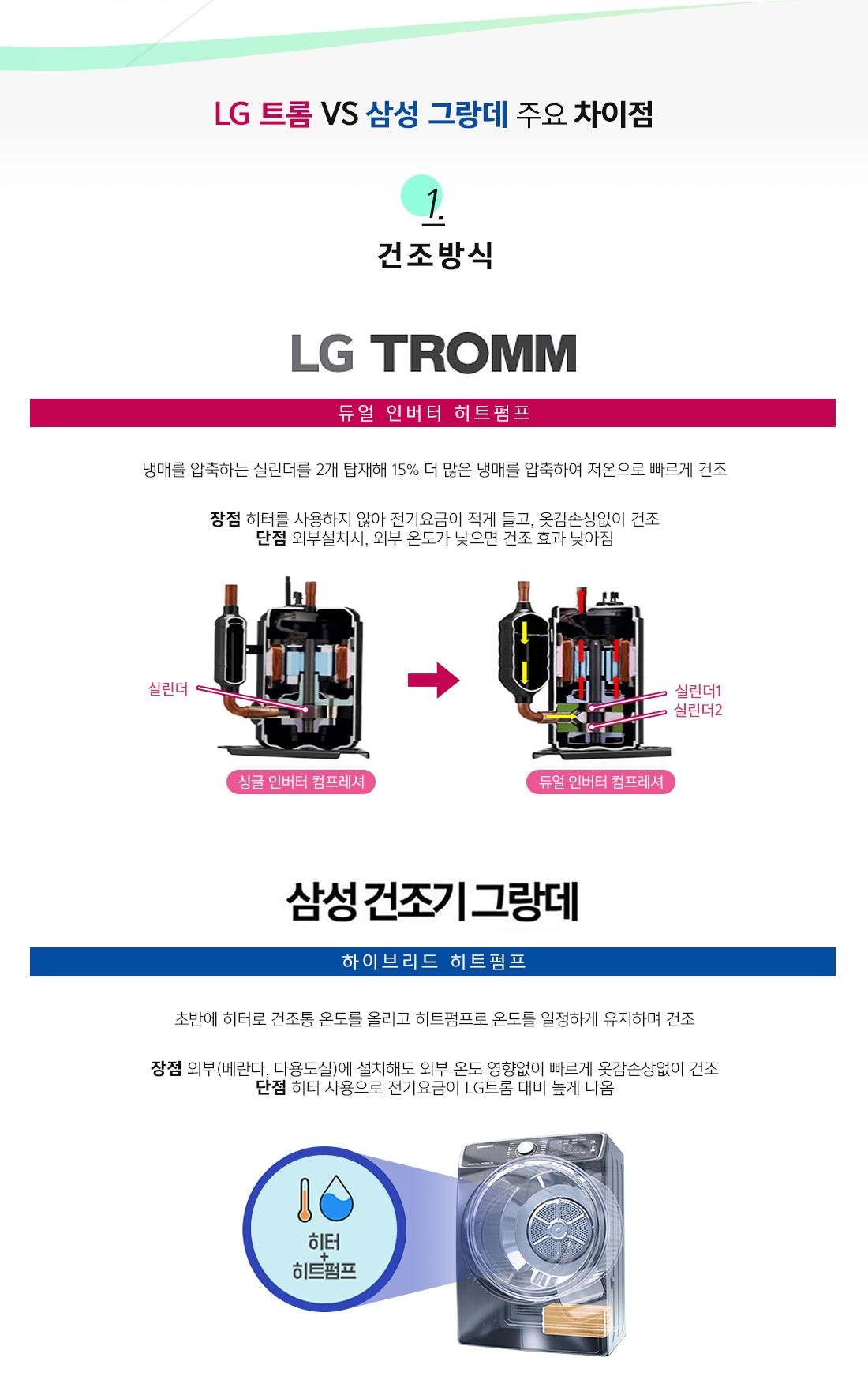 LG 트롬 VS 삼성 그랑데 주요 차이점