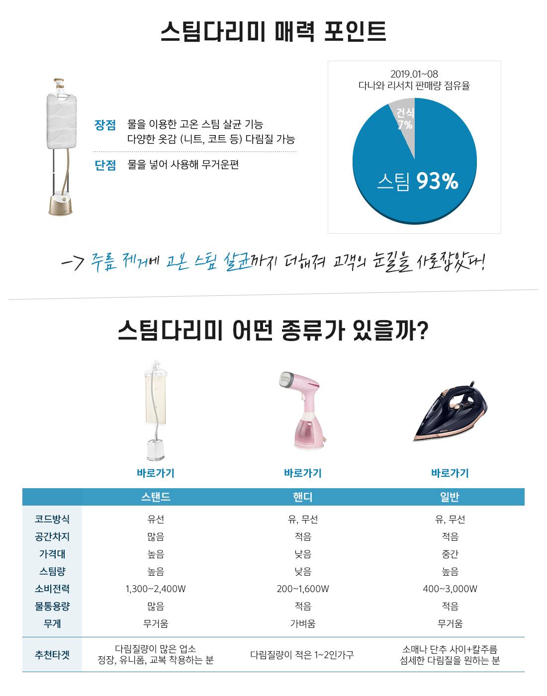 스팀다리미 매력 포인트