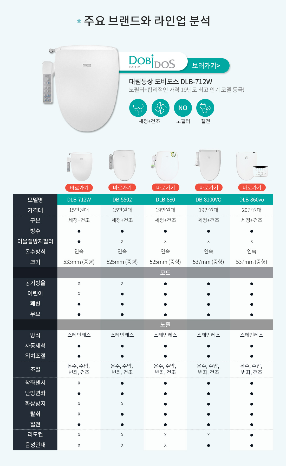 주요 브랜드와 라인업 분석. 대림통상 도비도스 DLB-712W