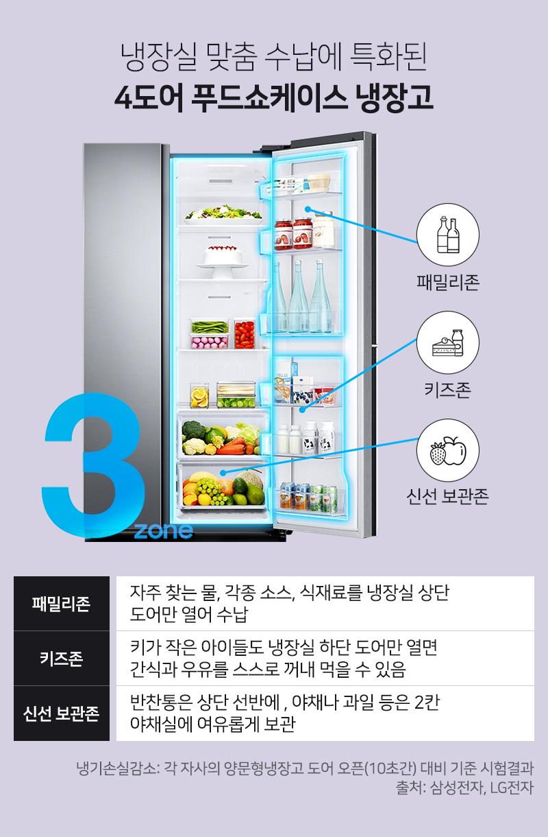 냉장실 맞춤 수납에 특화된 4도어 푸드쇼케이스 냉장고