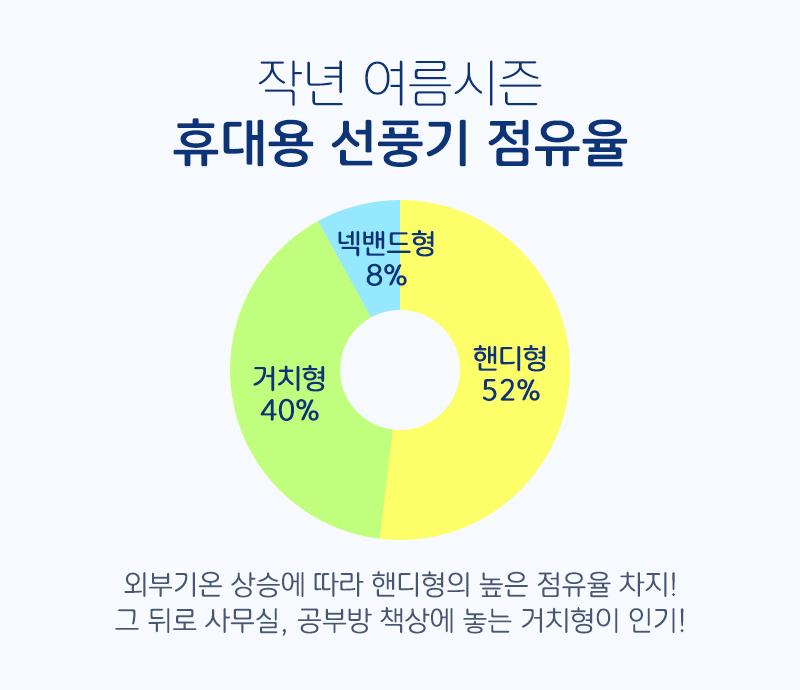 2019년 7월 여름시즌 휴대용 선풍기 점유율
