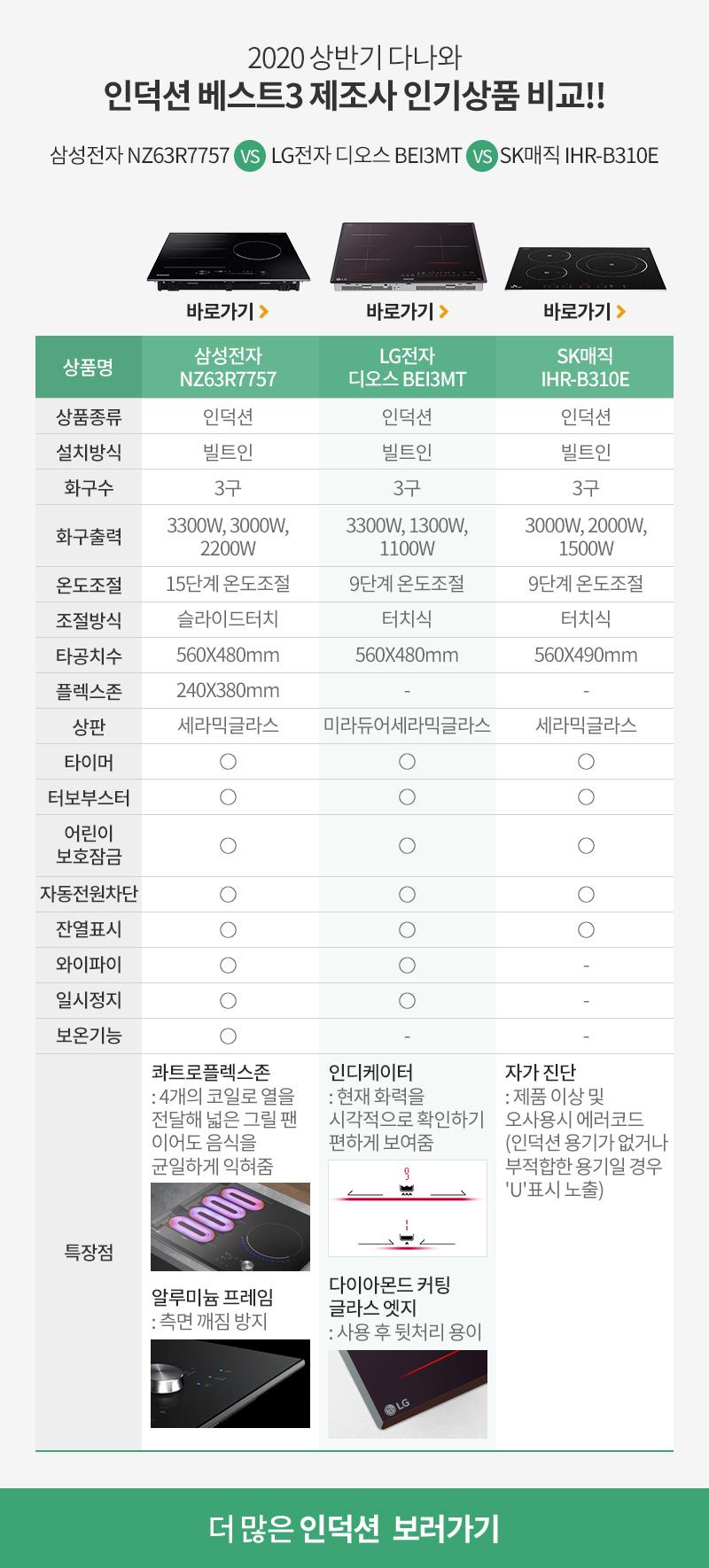 2020 상반기 다나와 인덕션 베스트3 제조사 인기상품 비교!!