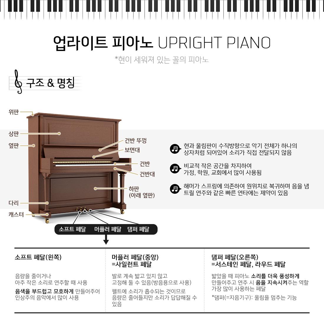 업라이트 피아노 UPRIGHT PIANO 현이 세워져 있는 꼴의 피아노