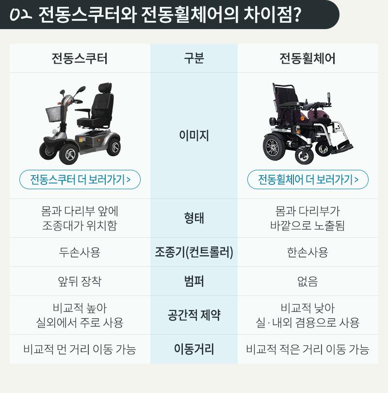 전동스쿠터와 전동휠체어의 차이점?