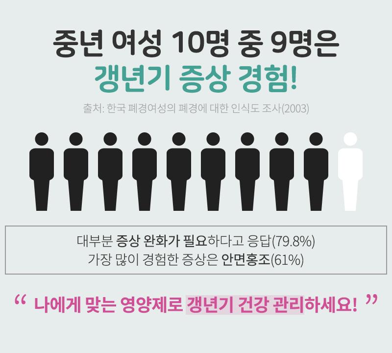 중년 여성 10명 중 9명은 갱년기 증상 경험!