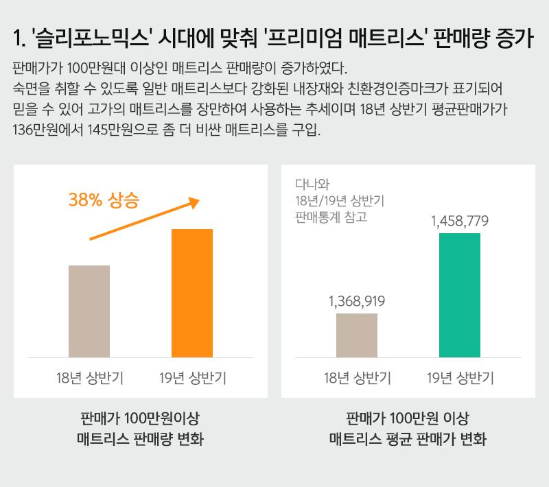 1.'슬리포노믹스' 시대에 맞춰 '프리미엄 매트리스' 판매량 증가