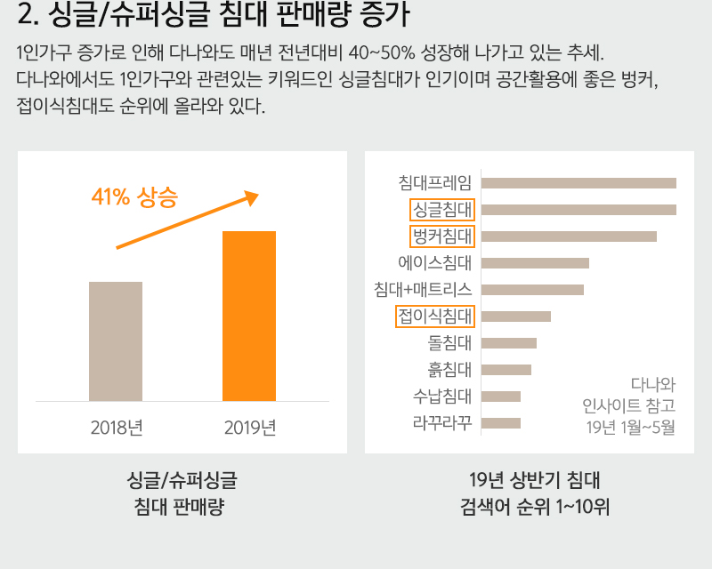 2.싱글/슈퍼싱글 침대 판매량 증가