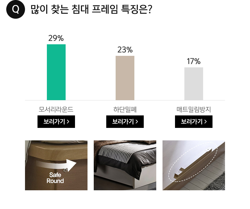 Q. 많이 찾는 침대 프레임 특징은?