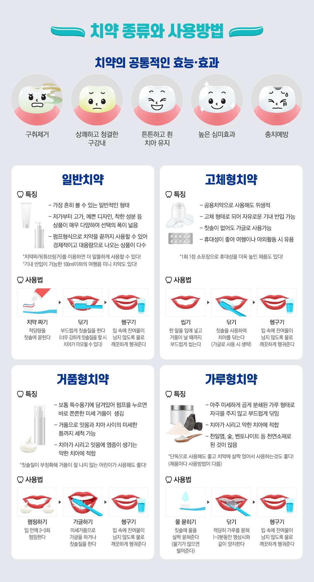 치약 종류와 사용방법