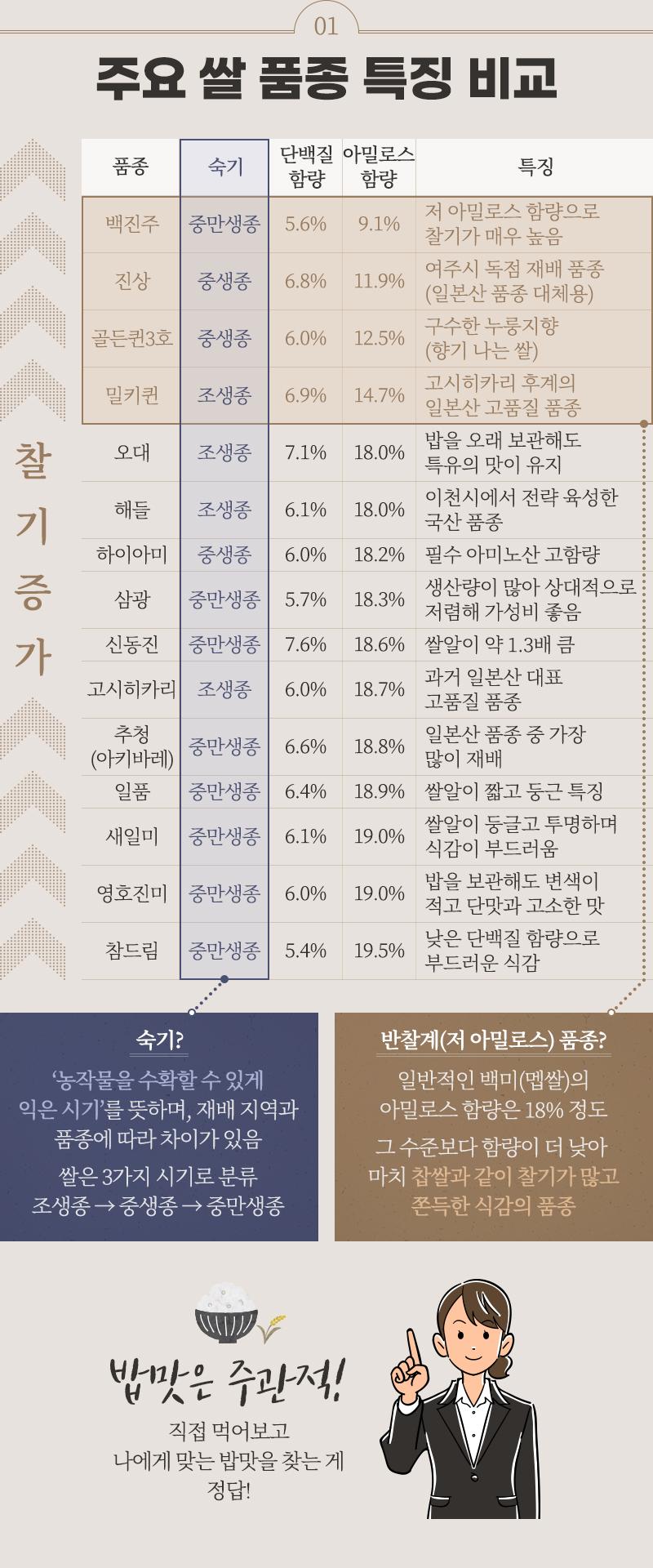 주요 쌀 품종 특징 비교