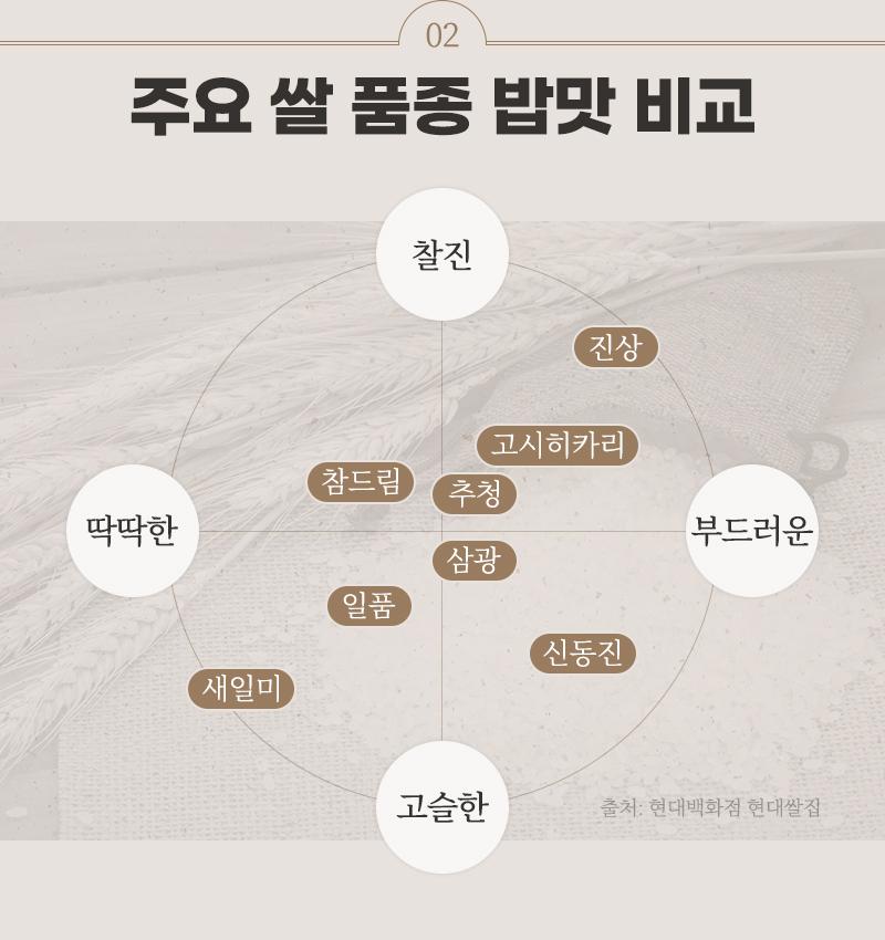 주요 쌀 품종 밥맛 비교