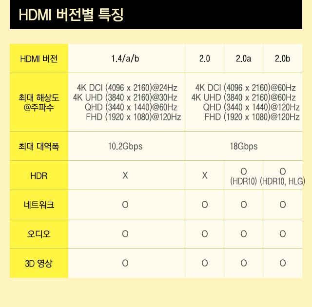 HDMI 버전별 특징