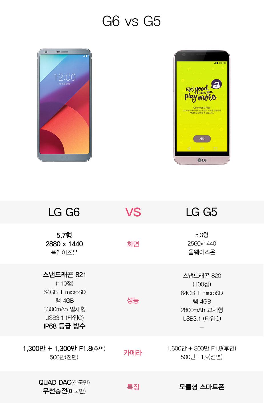 G6 vs G5