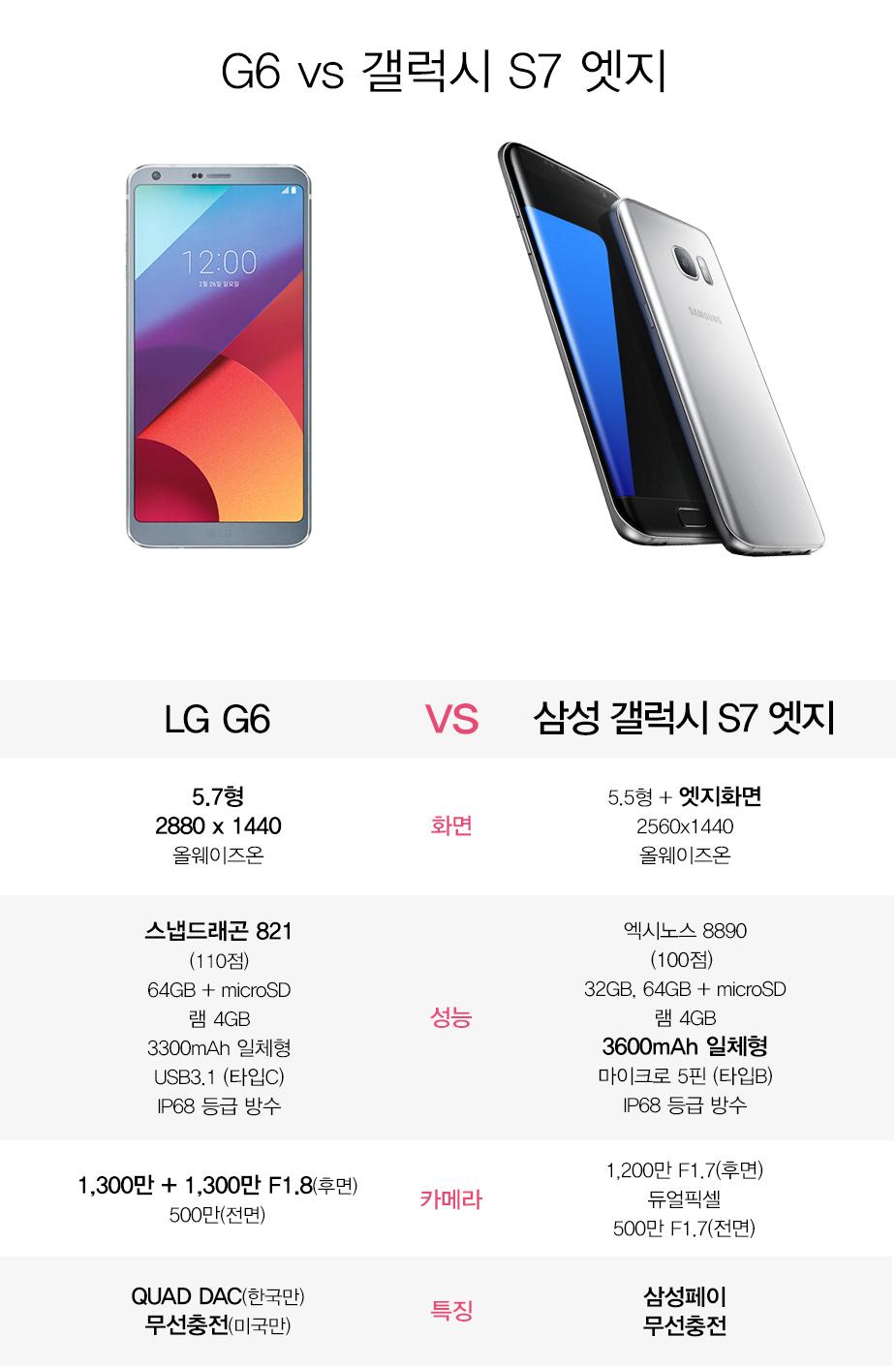 G6 vs 갤럭시 S7 엣지