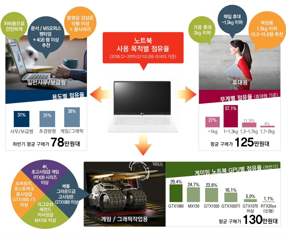 노트북 사용 목적별 점유율