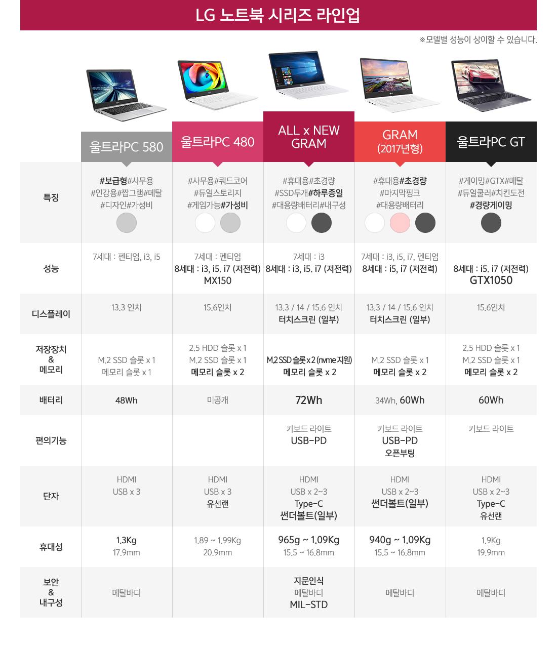 LG전자 노트북 시리즈 라인업