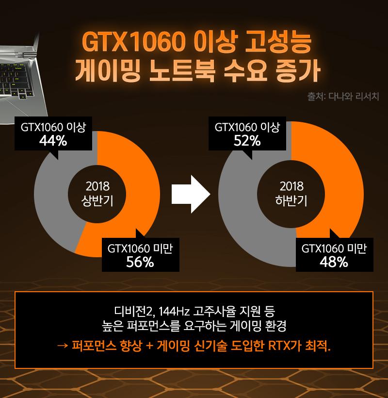 GTX1060 이상 고성능 게이밍 노트북 수요 증가