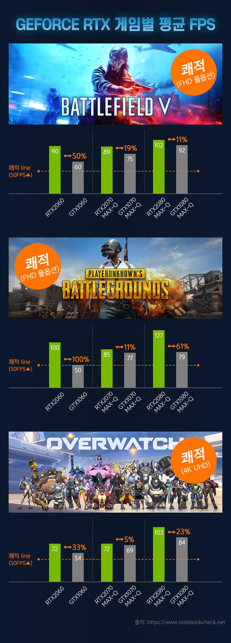 GEFORCE RTX 게임별 평균 FPS