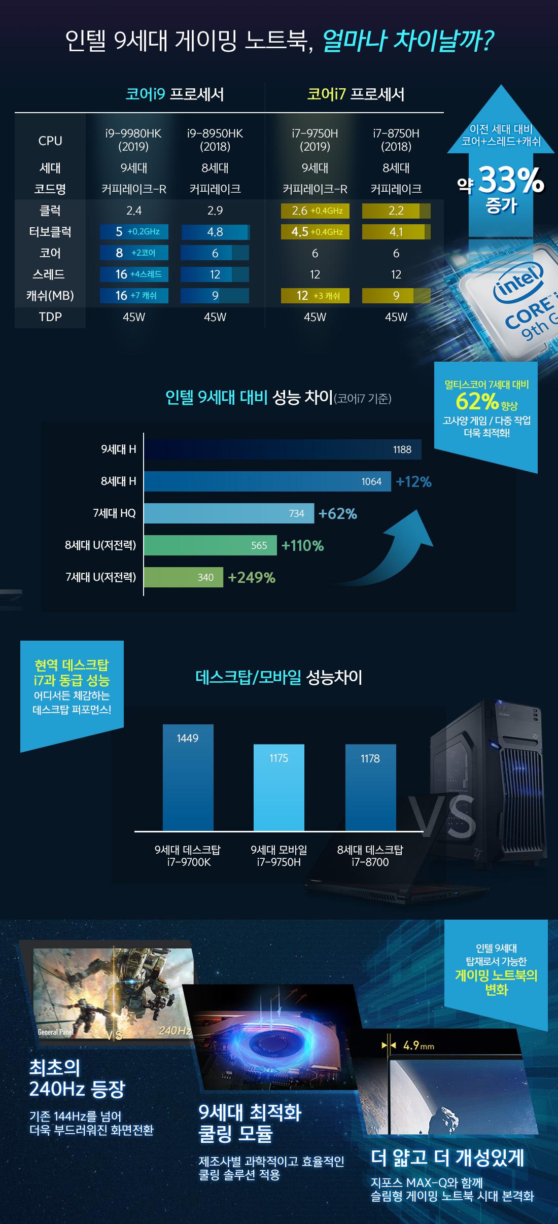 인텔 9세대 게이밍 노트북, 얼마나 차이날까?