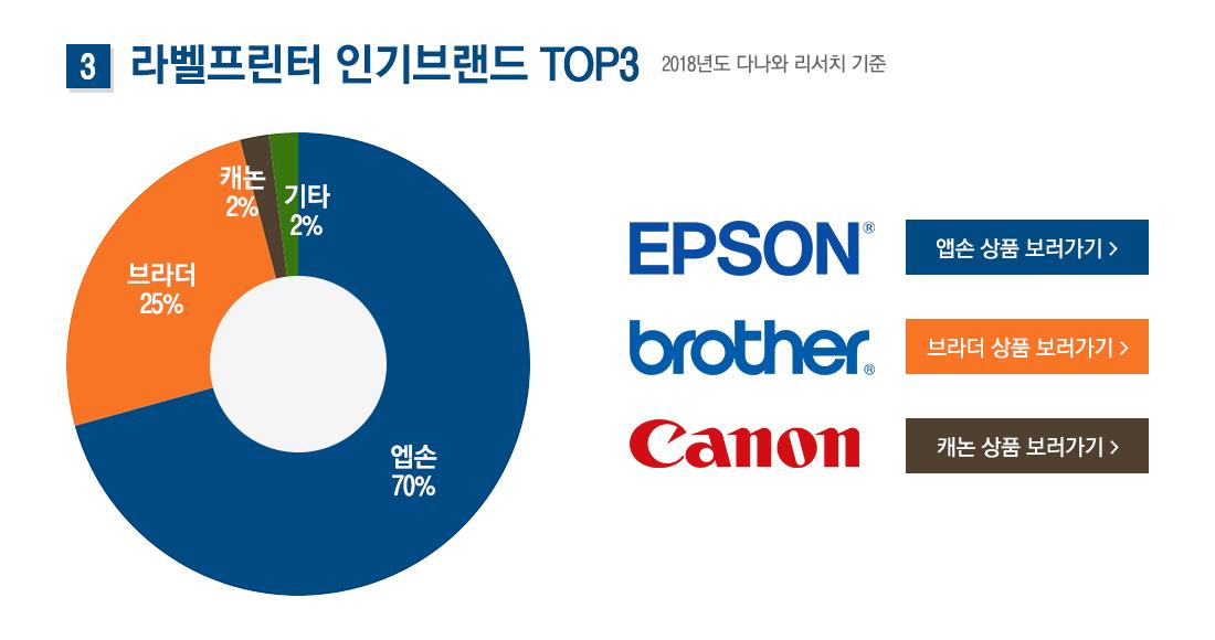 3. 라벨프린터 인기브랜드 TOP3
