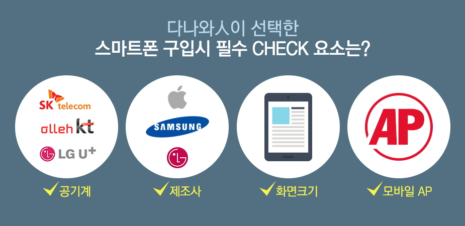 다나와人이 선택한 스마트폰 구입시 필수 CHECK 요소는?