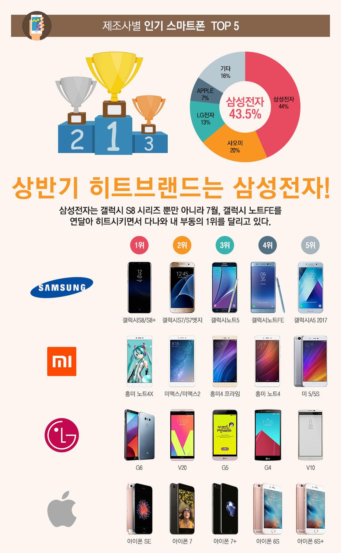 제조사별 인기 스마트폰  TOP 5!