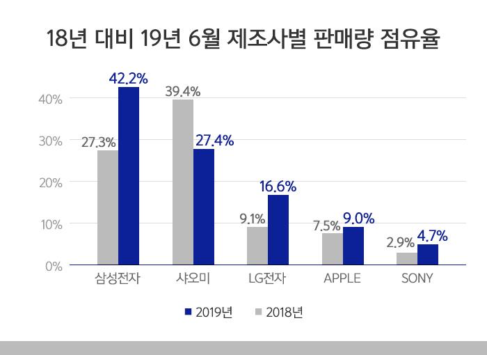 6월 제조사별 판매량 점유율