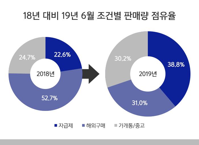 6월 조건별 판매량 점유율