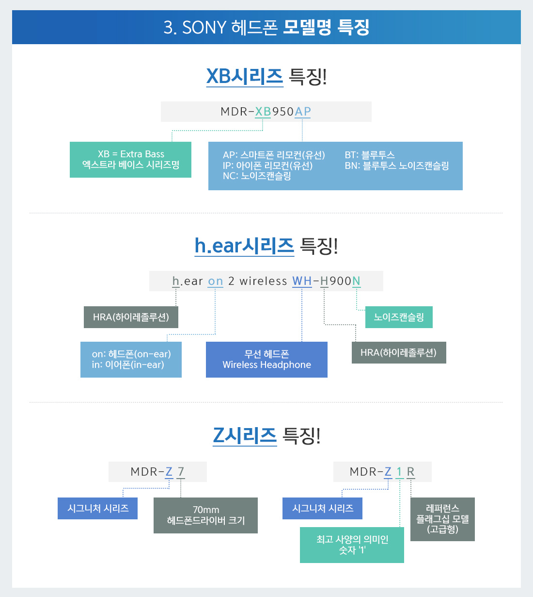 3. SONY 헤드폰 모델명 특징