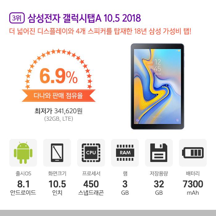 3위 l 삼성전자 갤럭시탭A 10.5 2018
