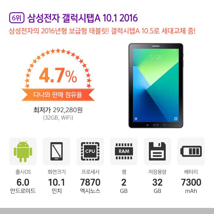6위 l 삼성전자 갤럭시탭A 10.1 2016