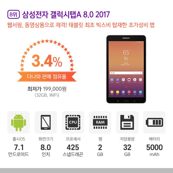 8위 l 삼성전자 갤럭시탭A 8.0 2017