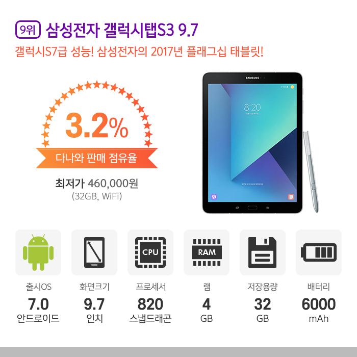 9위 l 삼성전자 갤럭시탭S3 9.7