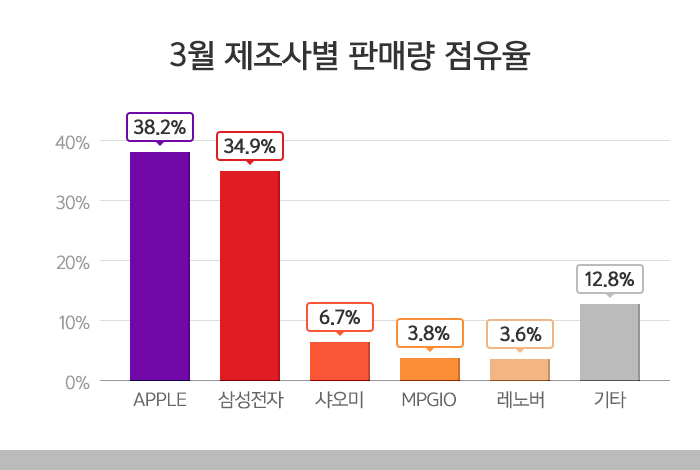 3월 제조사별 판매량 점유율