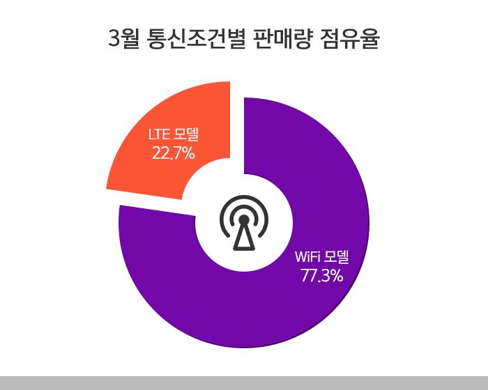 3월 통신조건별 판매량 점유율