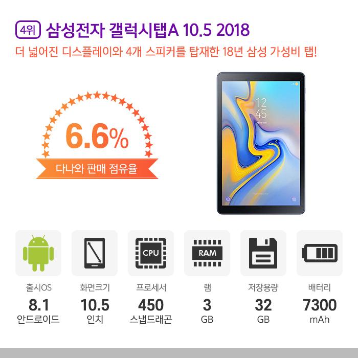 [4위] 삼성전자 갤럭시탭A 10.5 2018