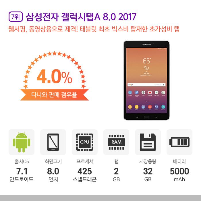 [7위] 삼성전자 갤럭시탭A 8.0 2017