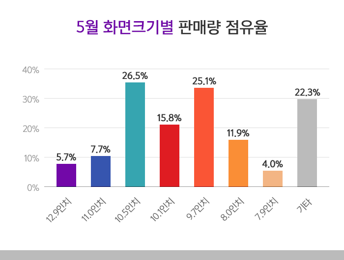 5월 화면크기별 판매량 점유율