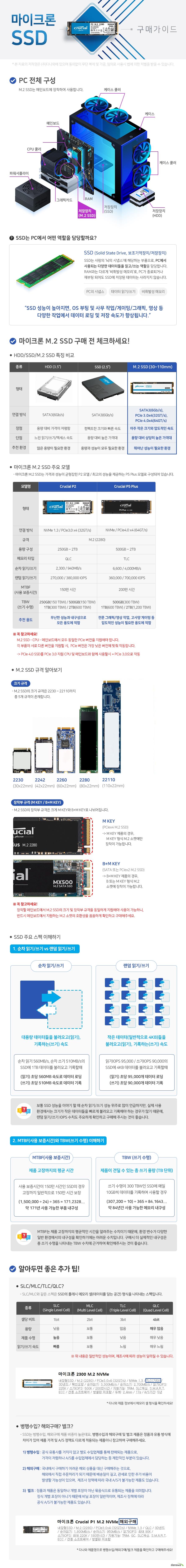 마이크론 MDOTTWO SSD 구매가이드 MDOTTOW SSD는 PC의 메인보드에 장착하여 사용합니다.  SSD는 PC에서 사용되는 다양한 데이터들을 읽고/쓰는 역할을 담당합니다. SSD 성능이 높아지면 OS 부팅 및 사무작업 게이밍 그래픽 영상 등 다양한 작업에서 데이터 로딩 및 저장 속도가 향상됩니다.  MDOTTWO SSD 장점 아주 작은 크기와 압도적인 속도 단점 용량 대비 상당히 높은 가격대 추천 환경 뛰어난 성능이 필요한 환경  마이크론 MDOTTWO SSD 주요 모델  크루셜 P2는 무난한 성능과 내구성으로 모든 용도에 적합합니다.  크루설 P5 플러스는 전문 그래픽 및 영상 작업과 고사양 게이밍 등 압도적인 성능이 필요한 용도에 적합합니다.