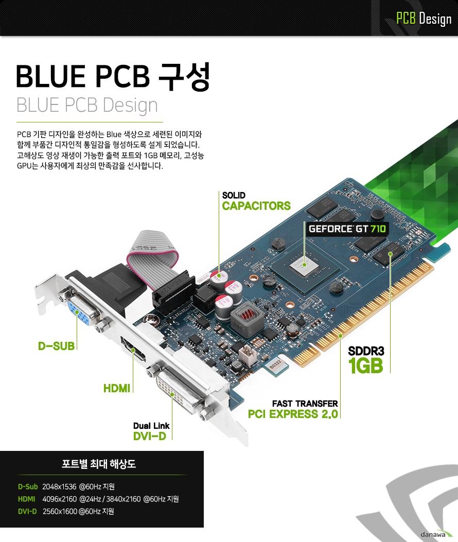 블루 PCB 구성        PCB 기판 디자인을 완성하는 블루 색상으로 세련된 이미지와 함께    부품간 디자인적 통일감을 형성하도록 설계 되었습니다.    고해상도 영상 재생이 가능한 출력 포트와 2기가 바이트 메모리,    고성능 지피유는 사용자에게 최상의 만족감을 선사합니다      PCB 구성        후면 듀얼링크 DVI D 포트    후면 HDMI 포트     후면 D SUB 포트    PCI 익스프레스 2.0 8레인     GT 710 지피유    GDDR3 2기가 바이트 메모리        포트별 최대 해상도        D-SUB 포트 2048 1536 60헤르츠 주사율 지원    HDMI 포트 4096 2160 24헤르츠 주사율 및    3840 2160 60헤르츠 주사율 지원    DVI D 포트 2560 1600 60헤르츠 주사율 지원